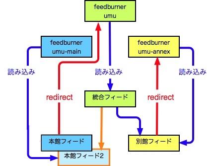 feed-aggregate3.jpg