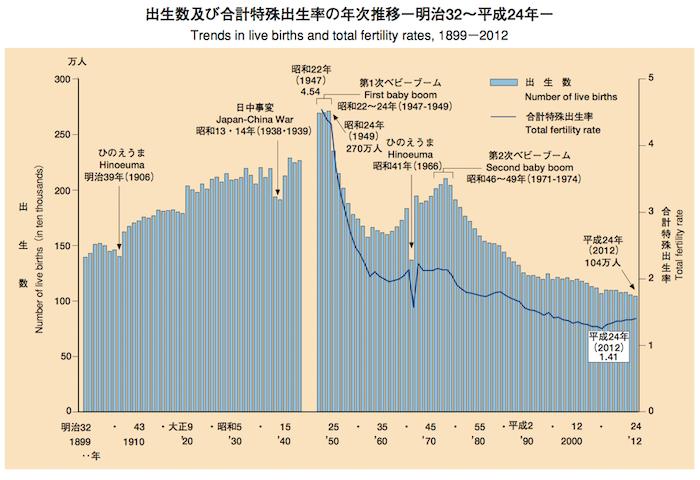 zuhyo-fertility-rate.png 合計特殊出生率の低下 合計特殊出生率 ごうけい